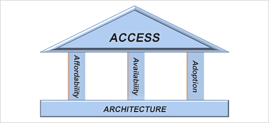 ACCESS, Affordability, Availability, Adoption, ARCHITECTURE